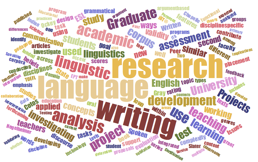 Word cloud of AL research project
